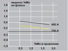 Диаграмма флюса OK Flux 10.78